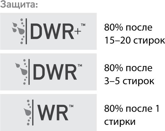 DWR+, DWR, WR Didriksons 1913